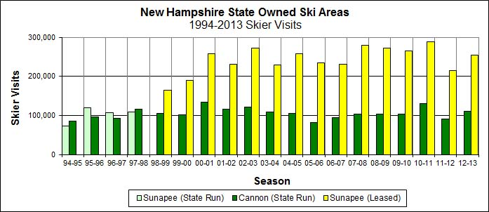 Mount Sunapee and Cannon Mountain Skier Visits, 1994-2013